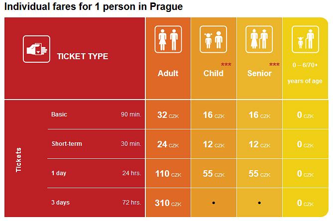 tabella con biglietti bus tram metro praga prezzi e durata
