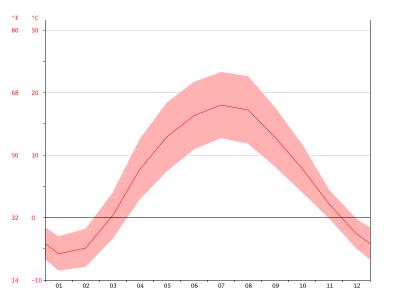 temperature-graph